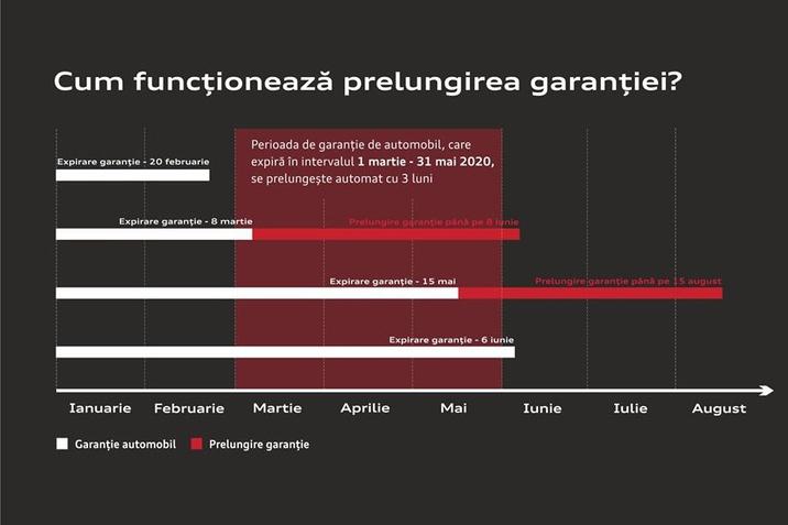 Prelungim cu trei luni garanția de automobil, care expiră în perioada 1 martie - 31 mai 2020